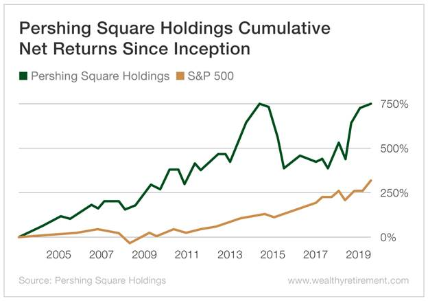 Chart - Pershing Square Holdings Cumulative Net Returns Since Inception