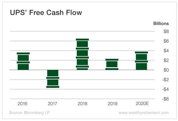 Chart - UPS' Free Cash Flow