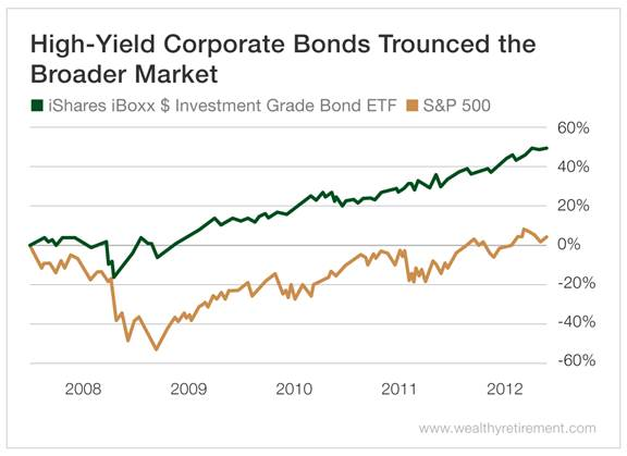 Chart - High Yield Corporate Bonds Trounced the Broader Market