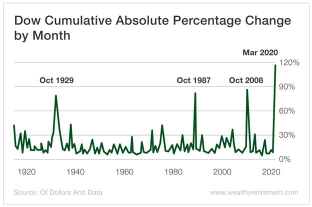 Chart - Dow Cumulative Absolute Percentage Change by Month