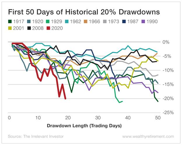 Chart - First 50 Days of Historical 20% Drawdowns