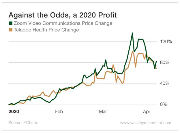 Chart - Against the Odds, a 2020 Profit