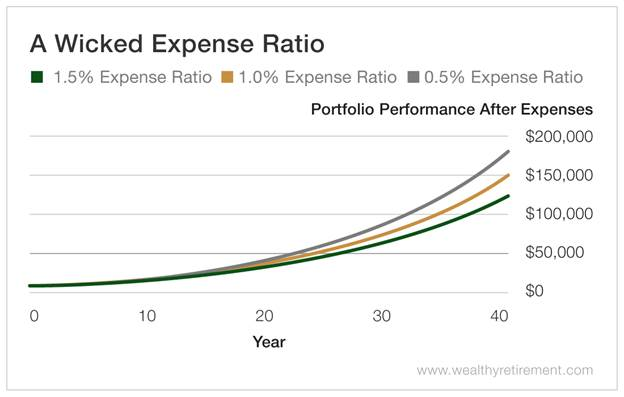 Chart - A Wicked Expense Ratio