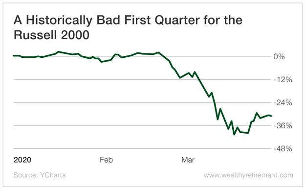 Chart - A Historically Bad First Quarter for the Russell 2000