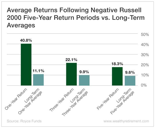 Small Cap Chart - Average Returns Following Negative Russell 2000 Five-Year Return Periods vs. Long-Term Averages