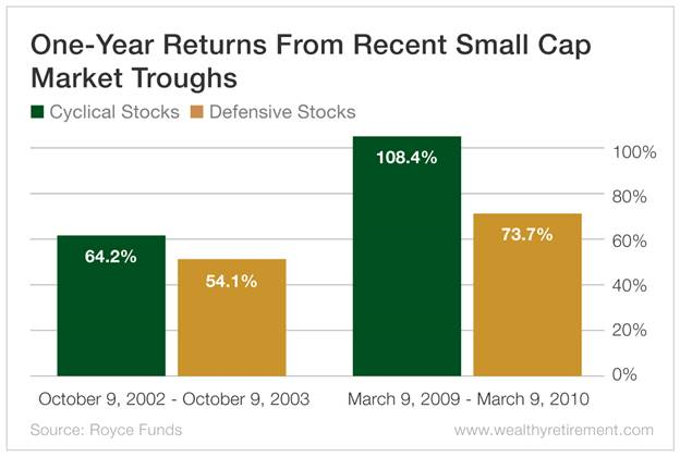 Small Cap Stocks Chart - One-Year Returns From Recent Small Cap Market Troughs