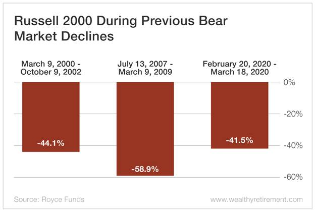 Chart - Russell 2000 During Previous Bear Market Declines
