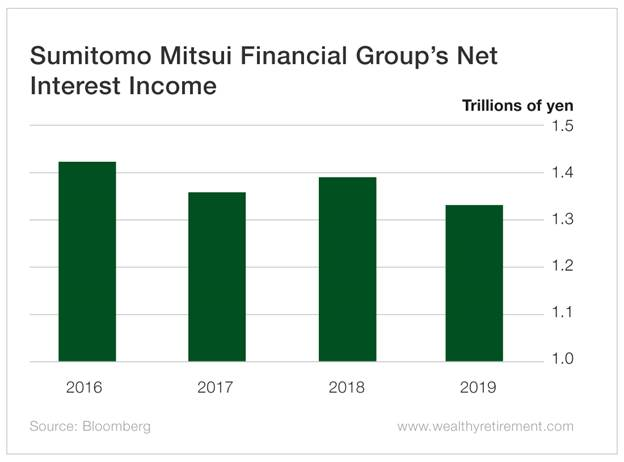 Chart - Sumitomo Mitsui Financial Group's Net Interest Income