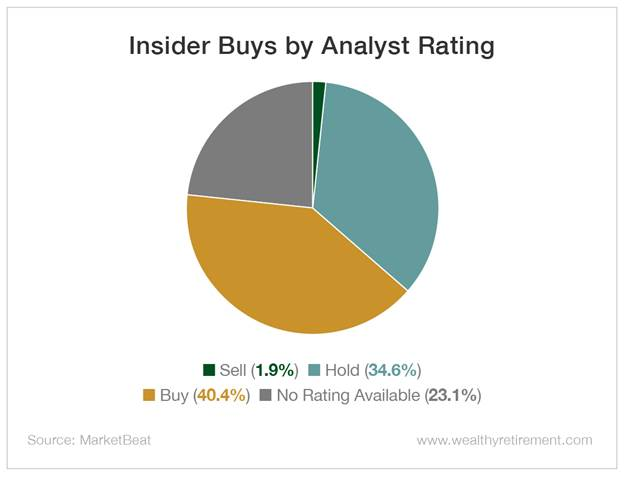 Chart - Insider Buys by Analyst Rating