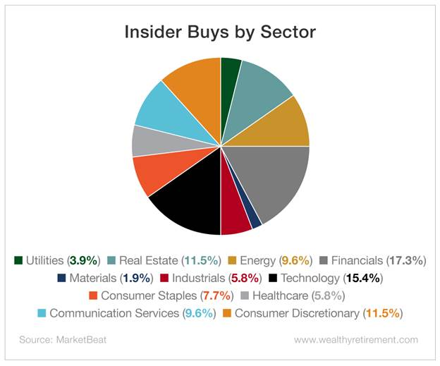 Chart - Insider Buys by Sector