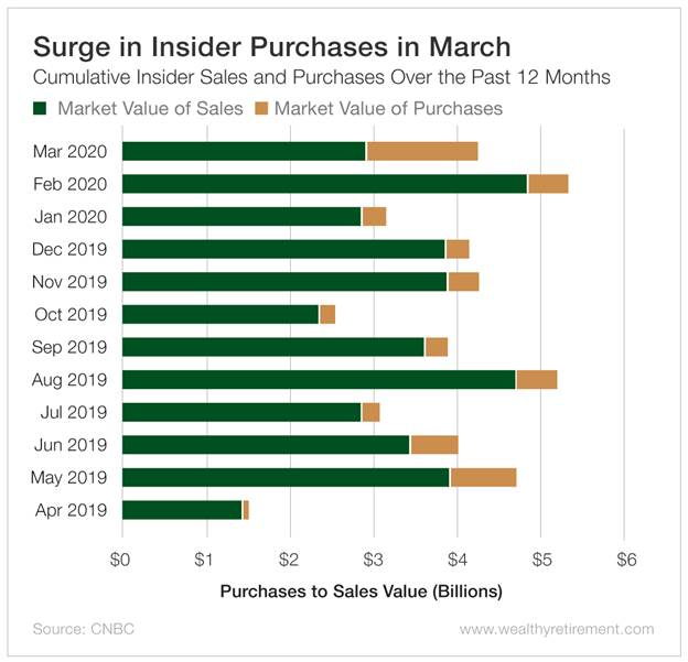 Chart - Surge in Insider Purchases in March