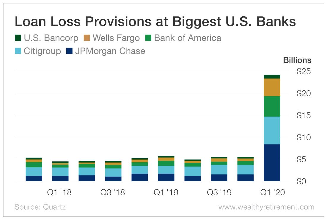 Loan Loss Previsions
