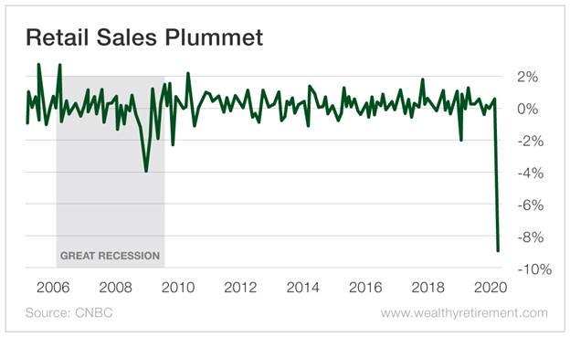 Chart - Retail Sales Plummet
