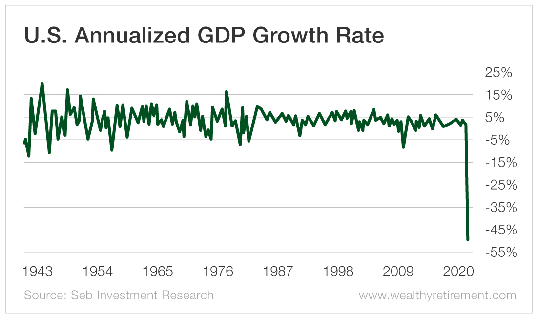 Chart - U.S. Annualized GDP Growth Rate