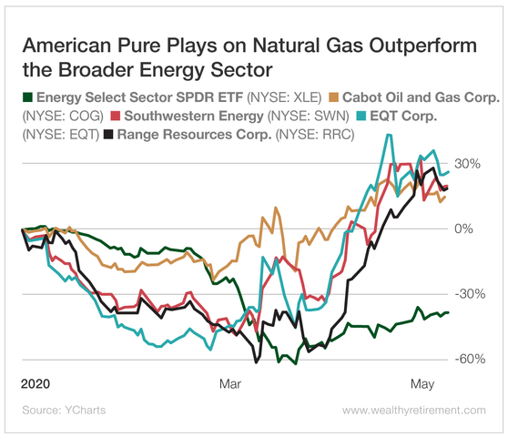 The Energy Sector Takes a Dive