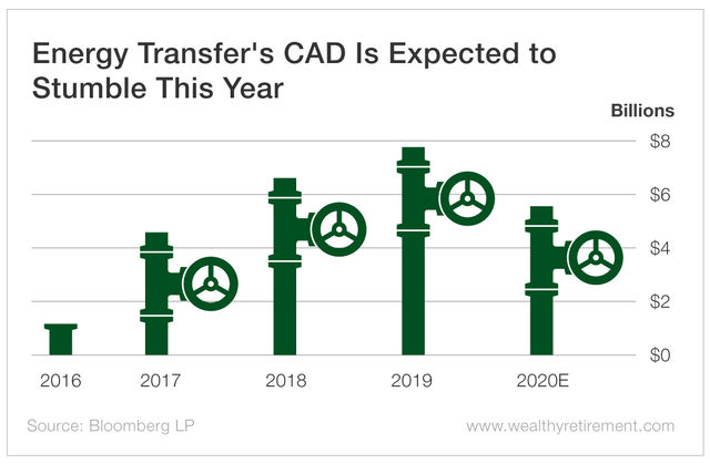 Energy Transfer's CAD Is Expected to Stumble This Year