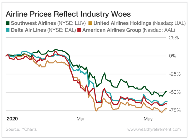 Airline stocks drop in 2020