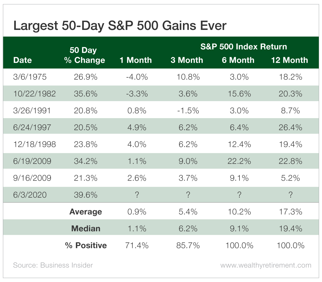 Largest 50-Day S&P 500 Gains Ever