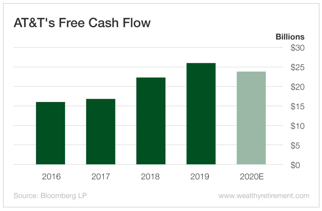 AT&T'S Free Cash Flow