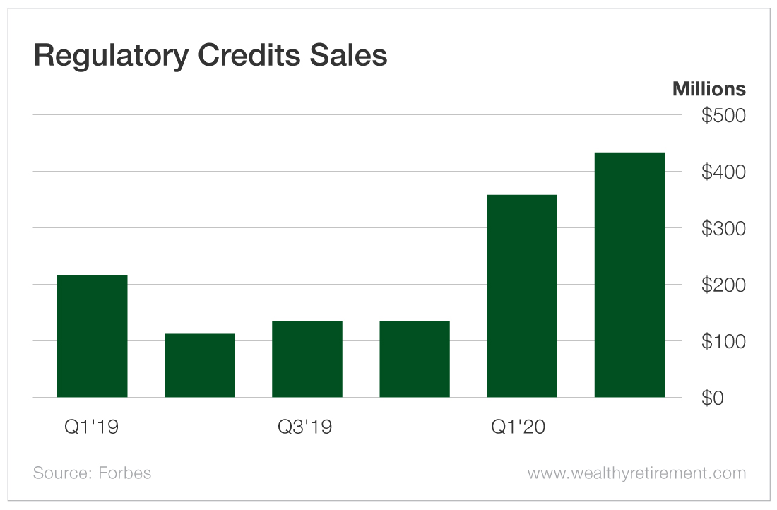 Regulatory Credits Sales