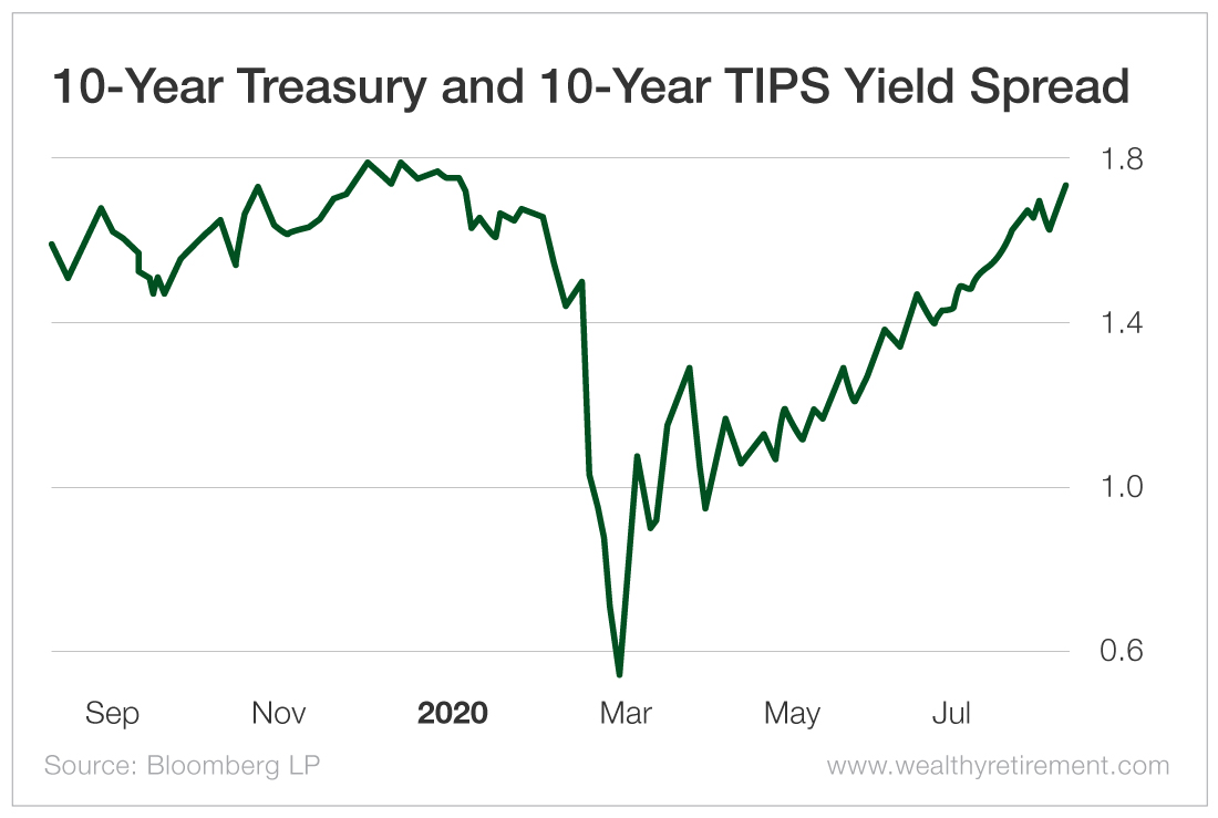 10-Year Treasury and 10-Year TIPS Yield Spread