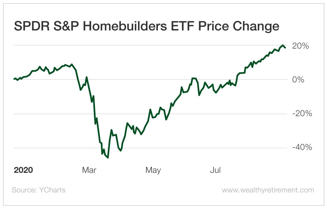 SDPR S&P Homebuilders ETF Price Change