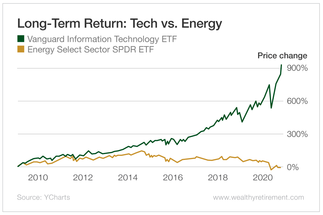 Long-Term Returns: Tech vs. Energy