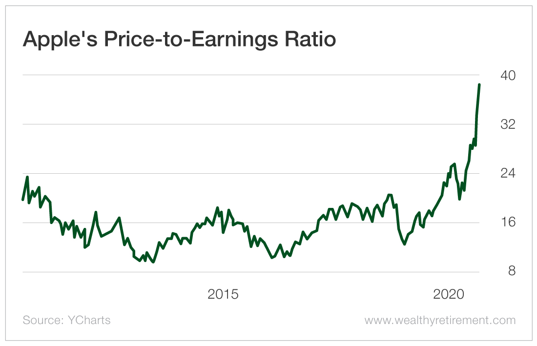 Apple's Price-to-Earnings Ratio