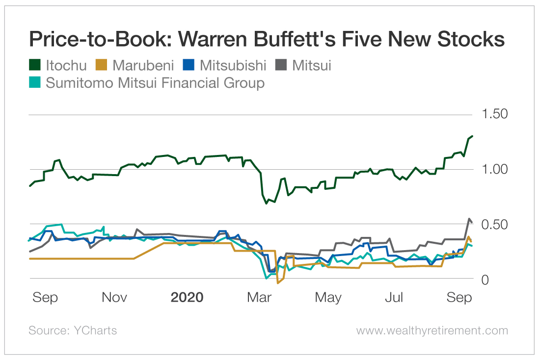 Chart - Price-to-Book: Warren Buffett's Five New Stocks