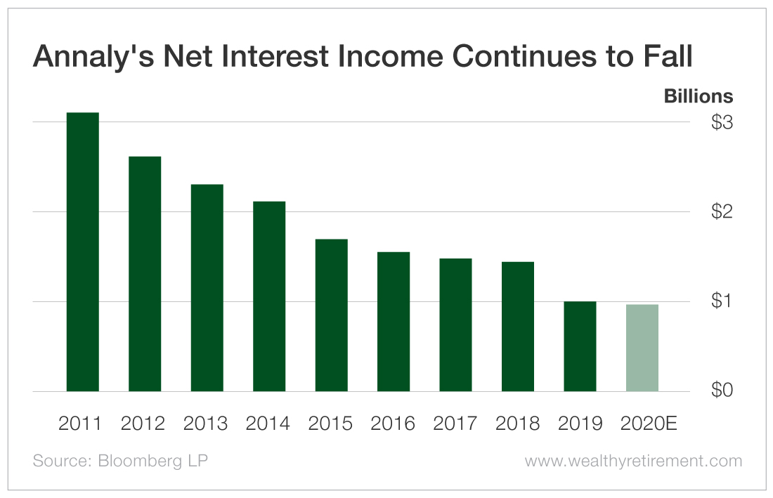 Annaly's Net Interest Income Continues to Fall