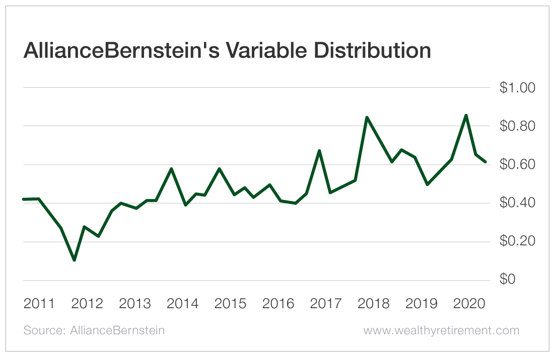 AllianceBernstein's Variable Distribution