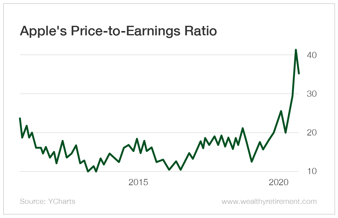 Apple's Price to Earnings Ratio