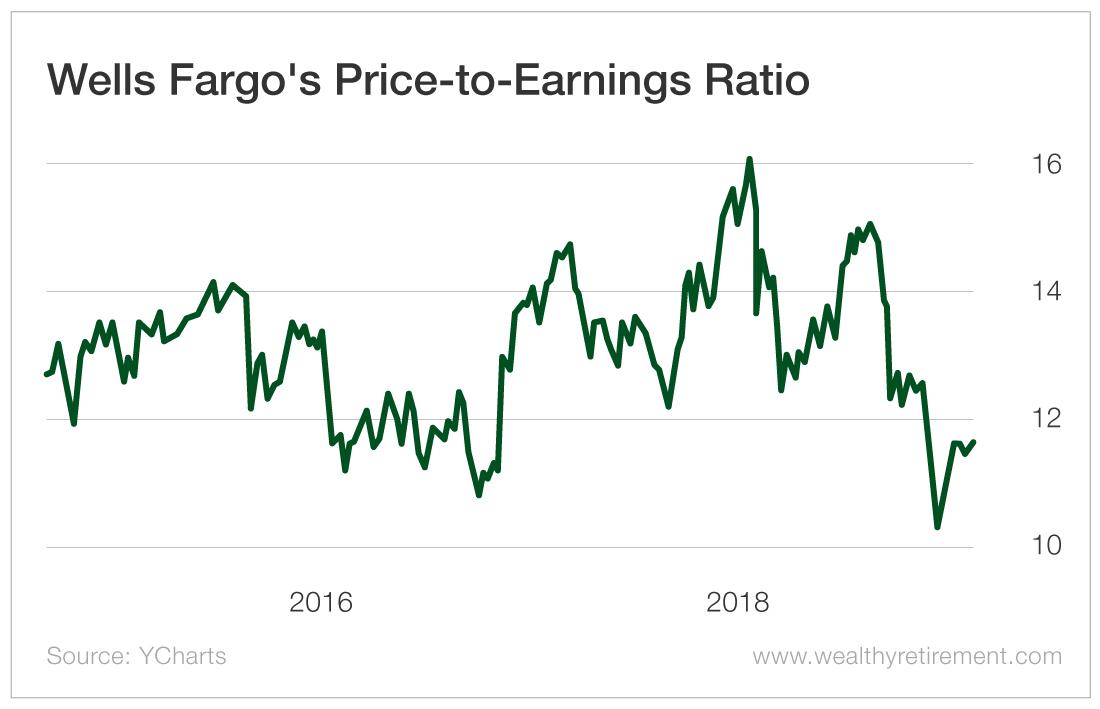 Wells Fargo's Price-to-Earnings Ratio
