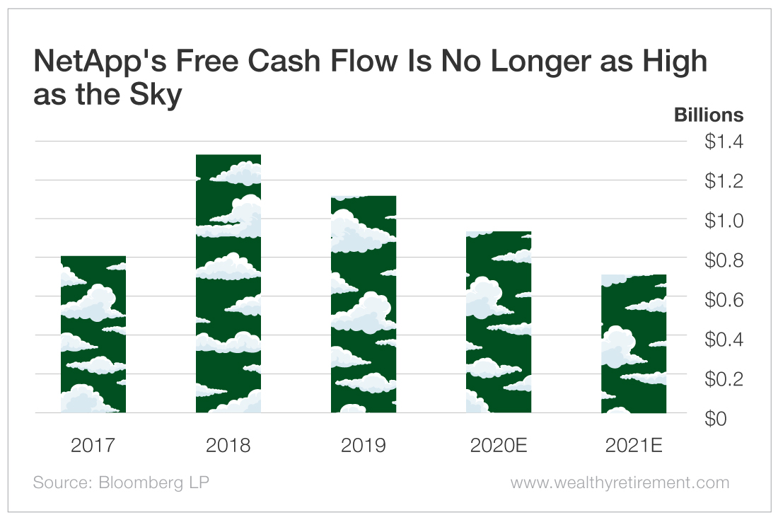 NetApp's Free Cash Flow Is No Longer as High as the Sky