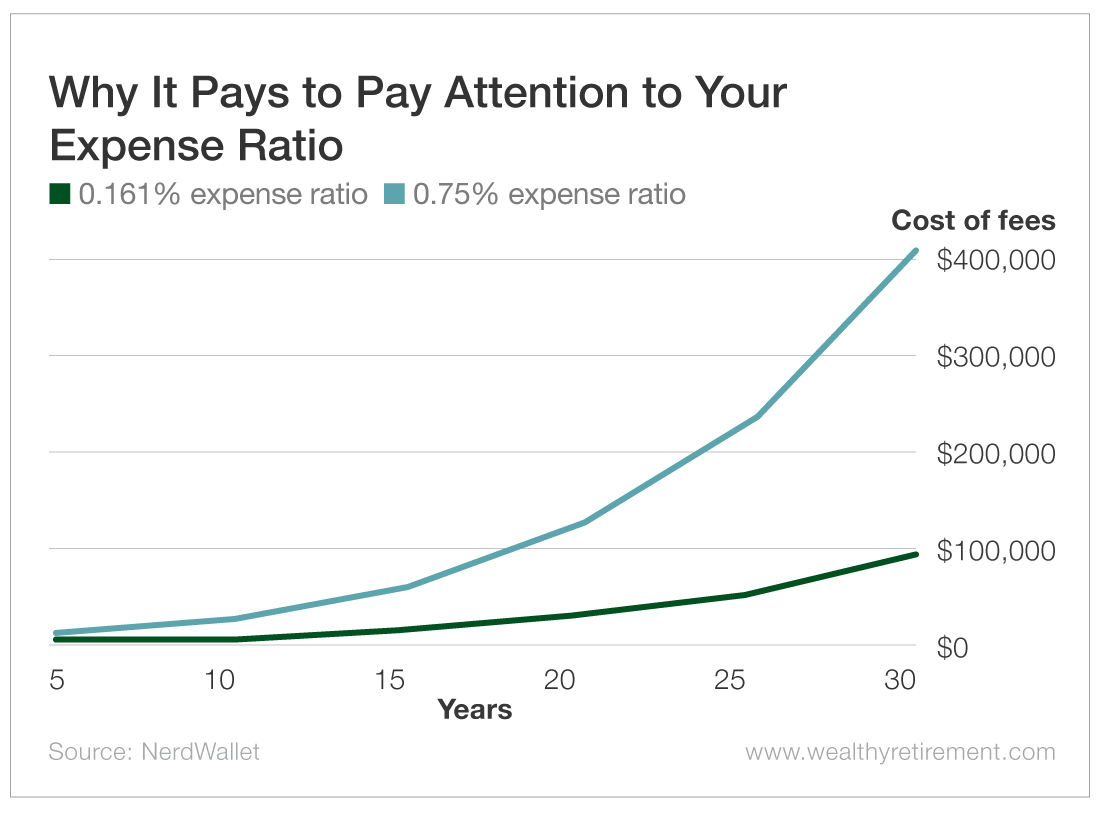 Why It Pays to Pay Attention to Your Expense Ratio