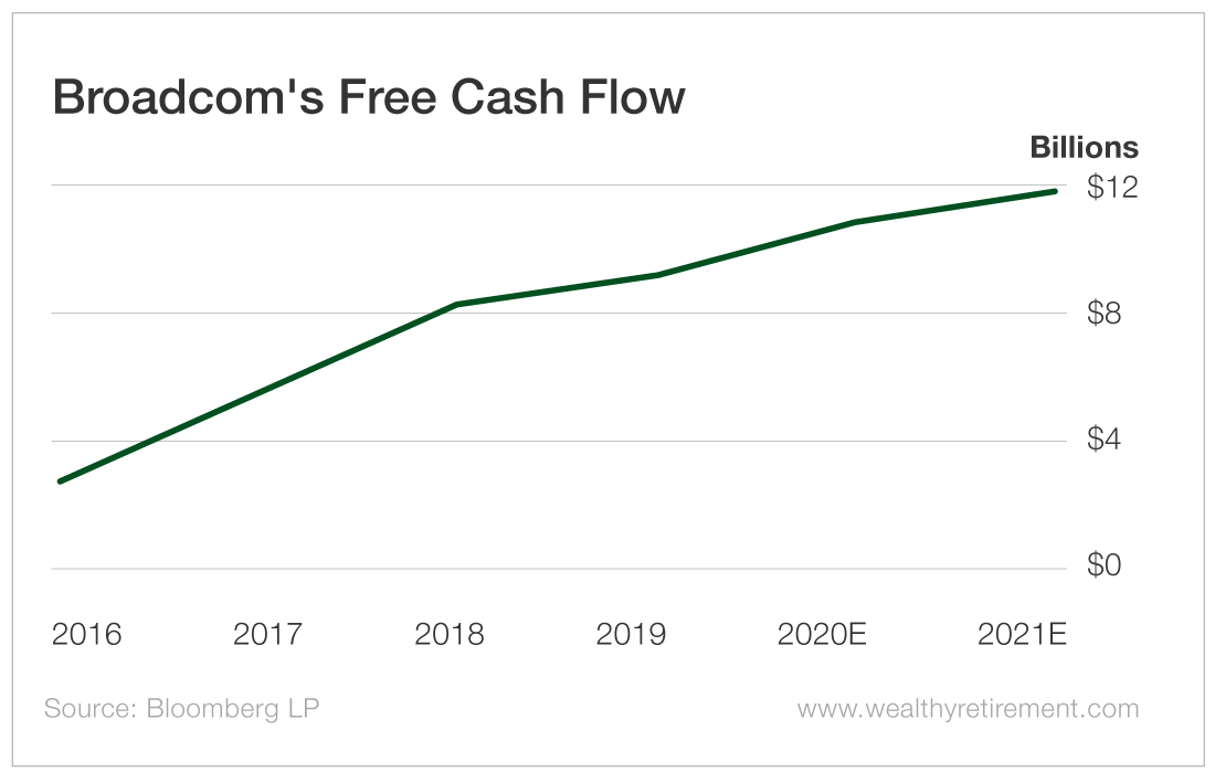 Broadcom's Free Cash Flow