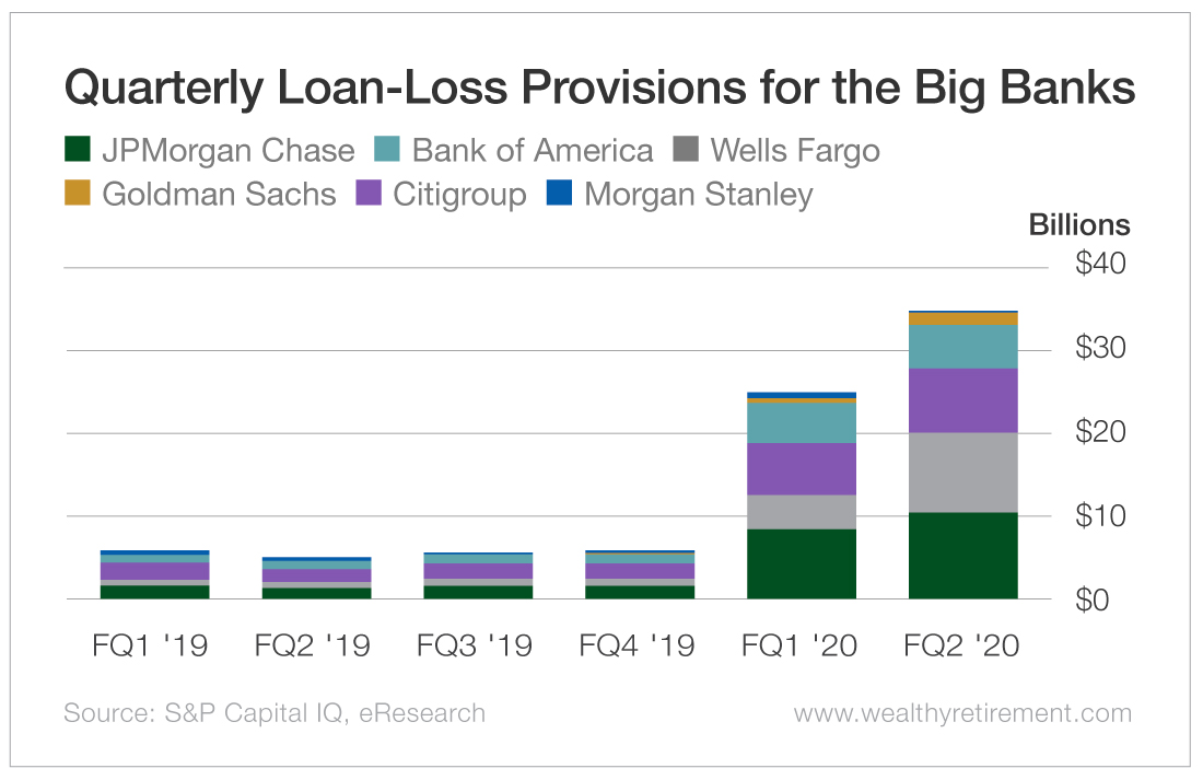Quarterly Loan-Loss Provisions for the Big Banks