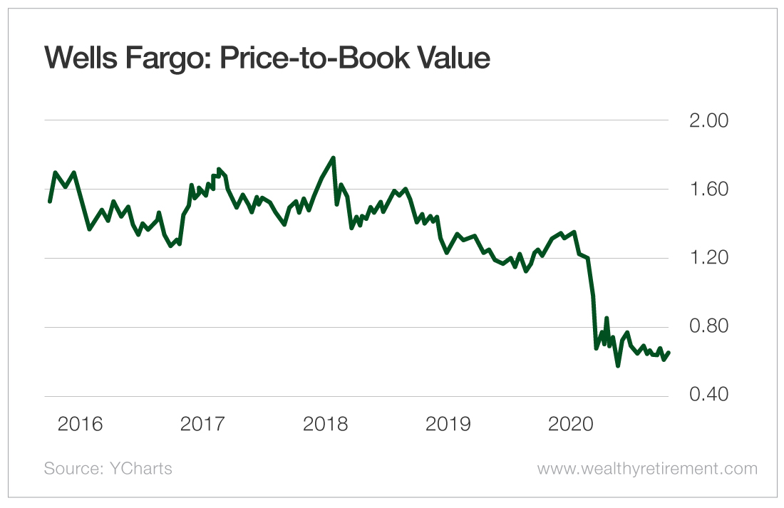 Wells Fargo: Price-to-Book Value