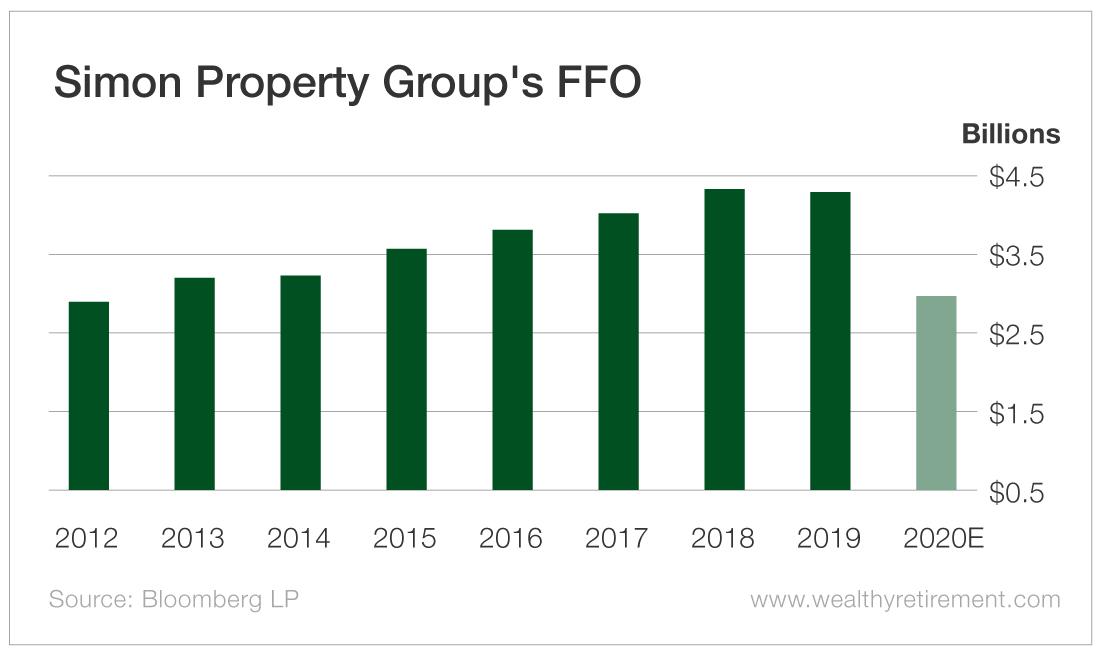 Simon Property Group's FFO