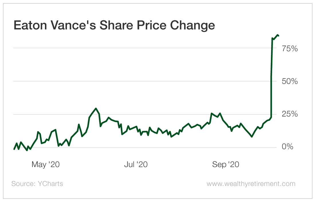 Eaton Vance Corp Price Change