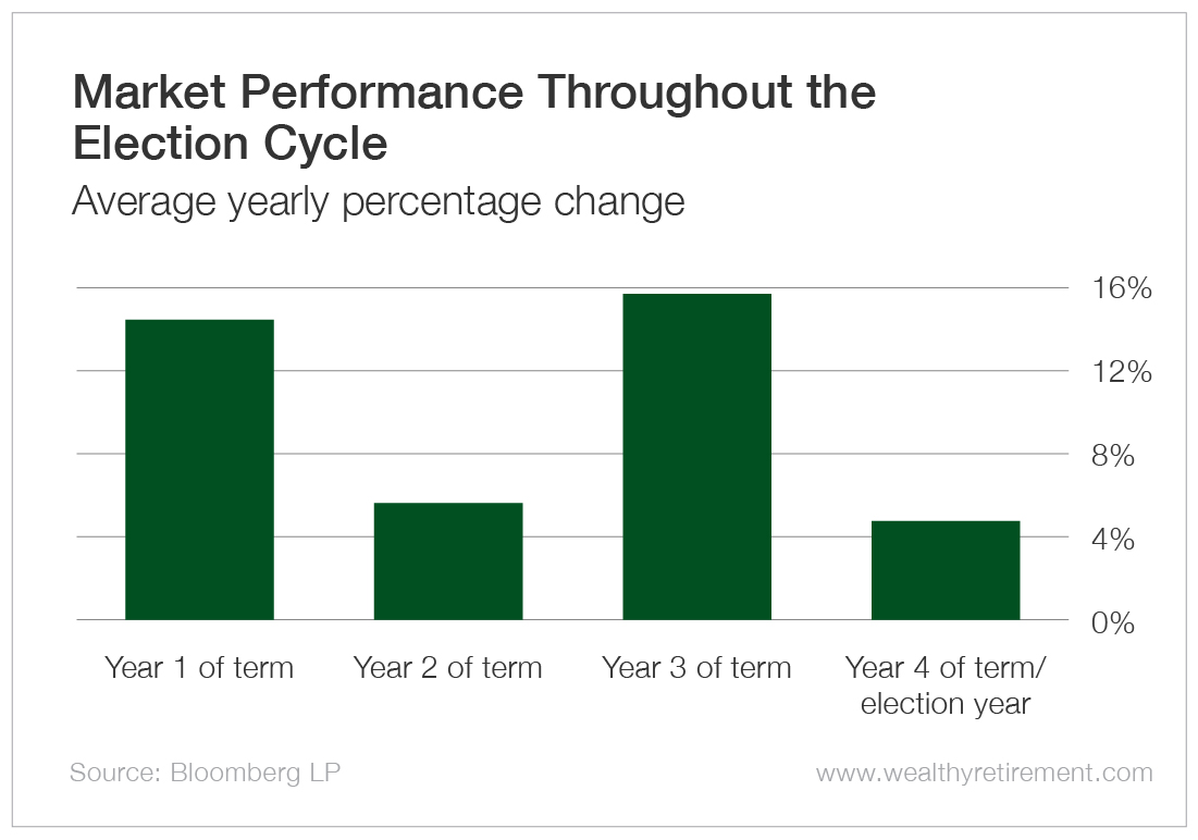 Market Volatility Throughout the Election Cycle - Average yearly percentage change