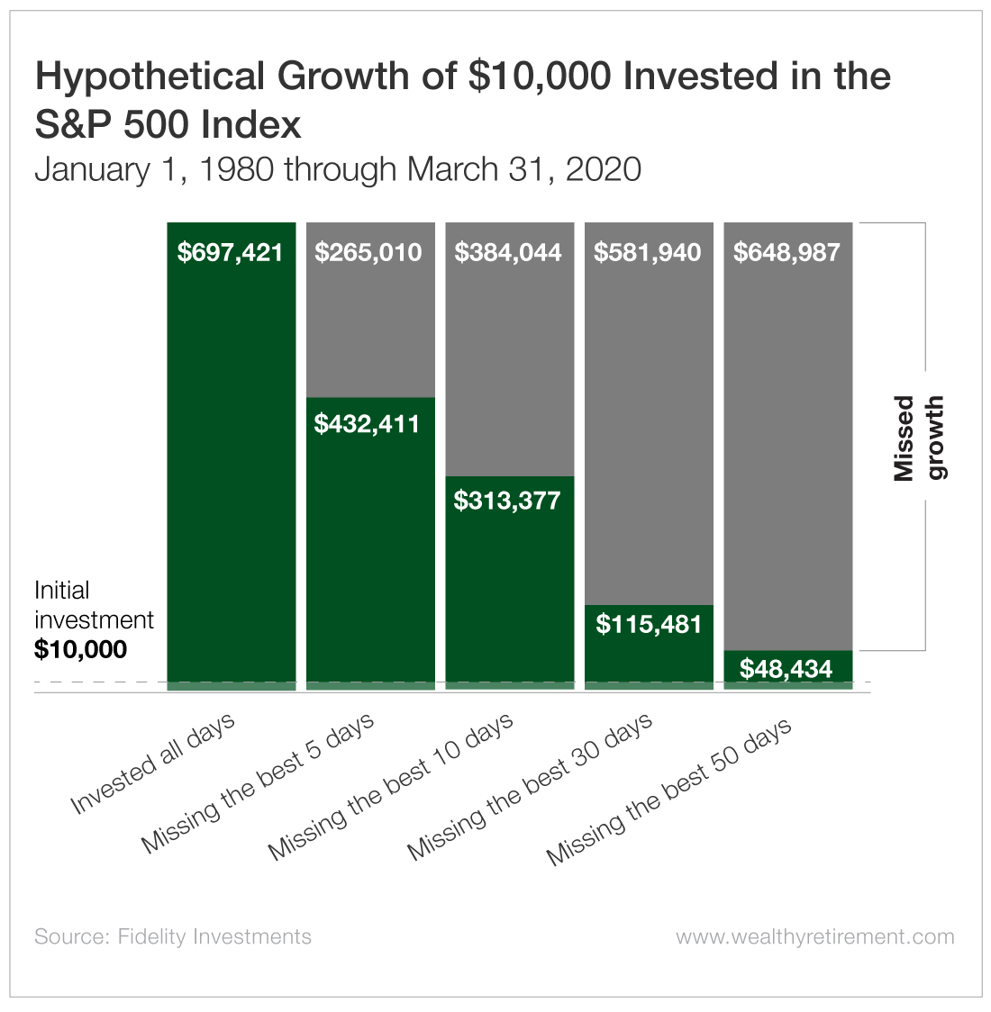Hypothetical Growth of $10,000 Invested in the S&P 500 Index