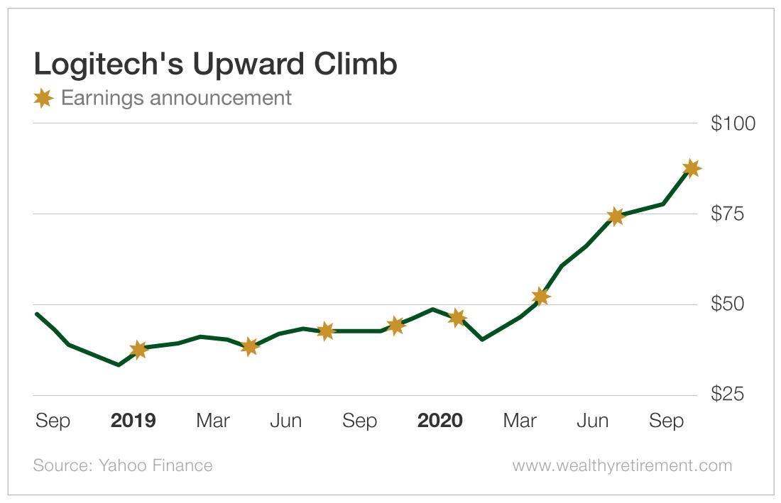 Logitech's Upward Climb