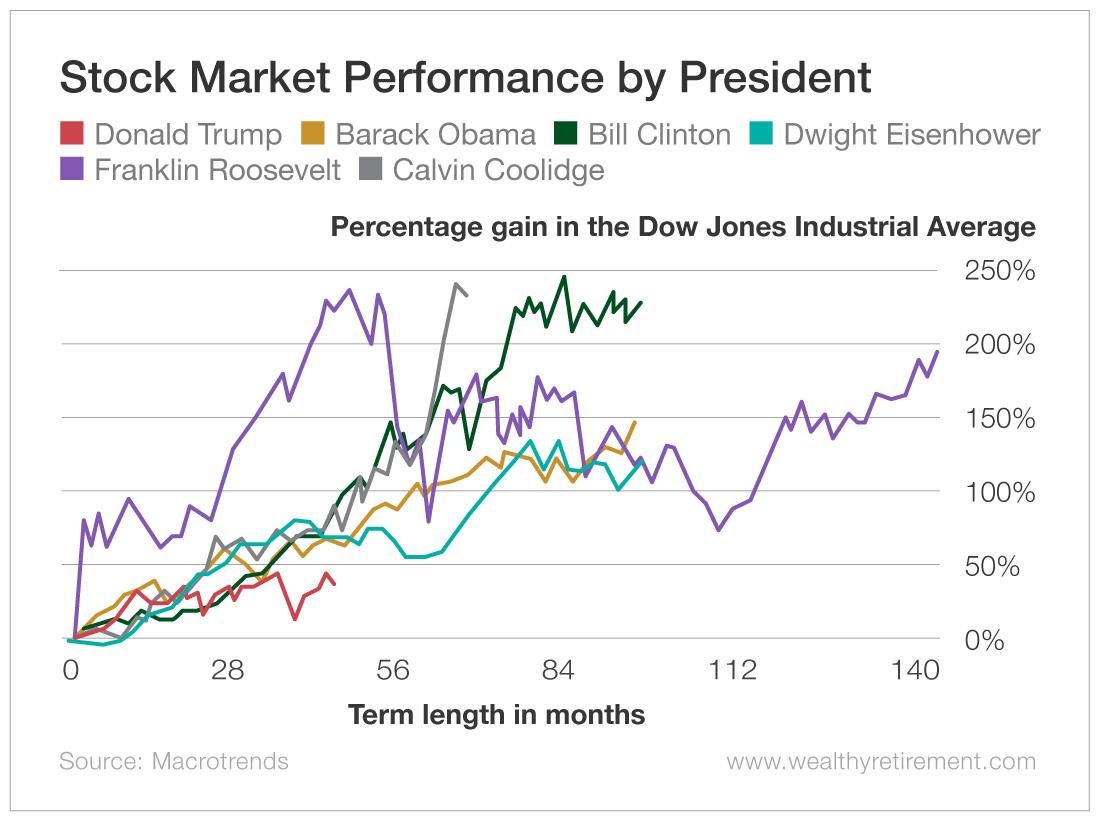Stock Market Performance by President