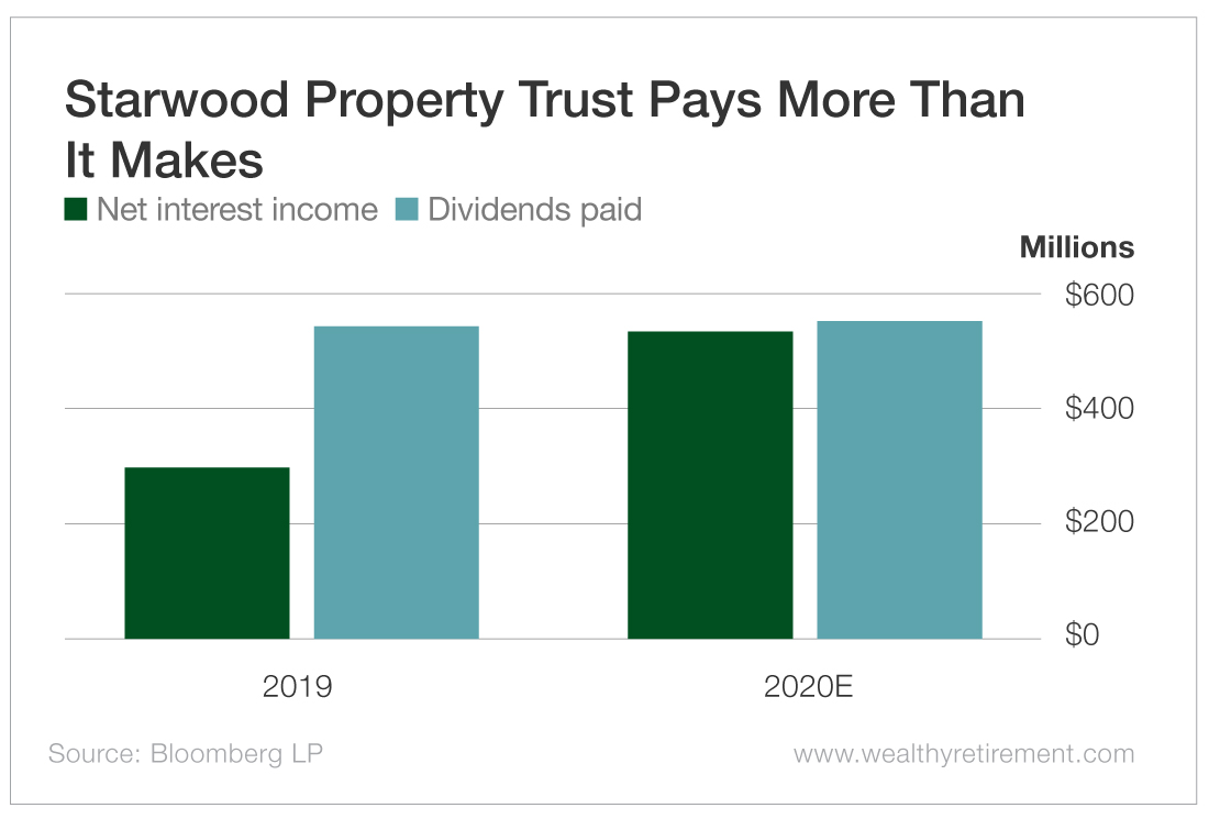 Starwood Property Trust Pays More Than It Makes