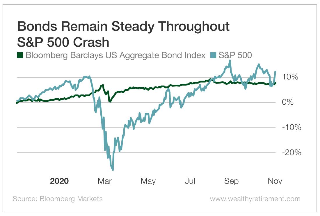 Bonds Remain Steady Throughout S&P 500 Crash