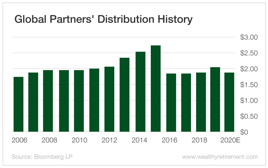 Global Partners dividend safety rating and distribution history