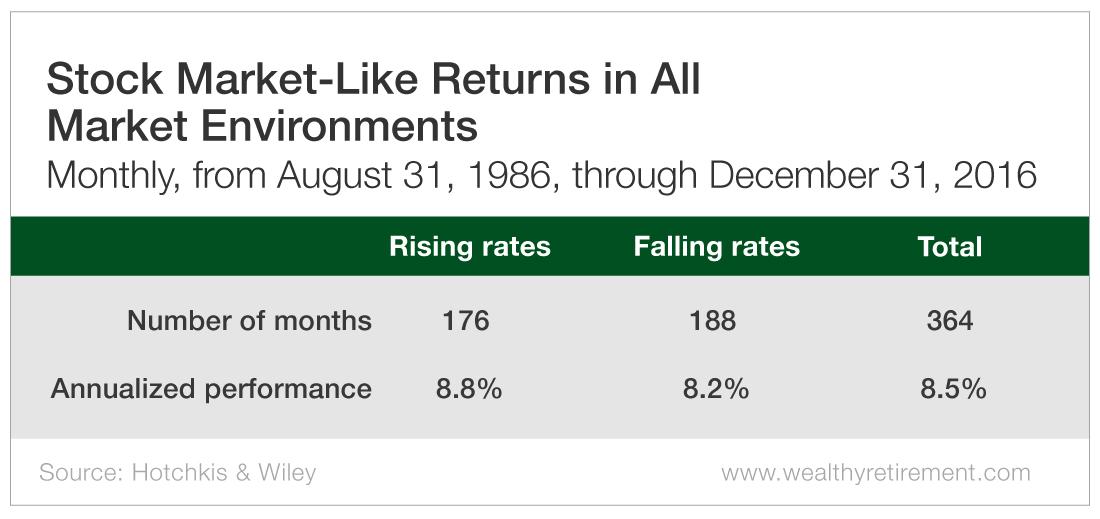 Stock Market-Like Returns in All Market Environments
