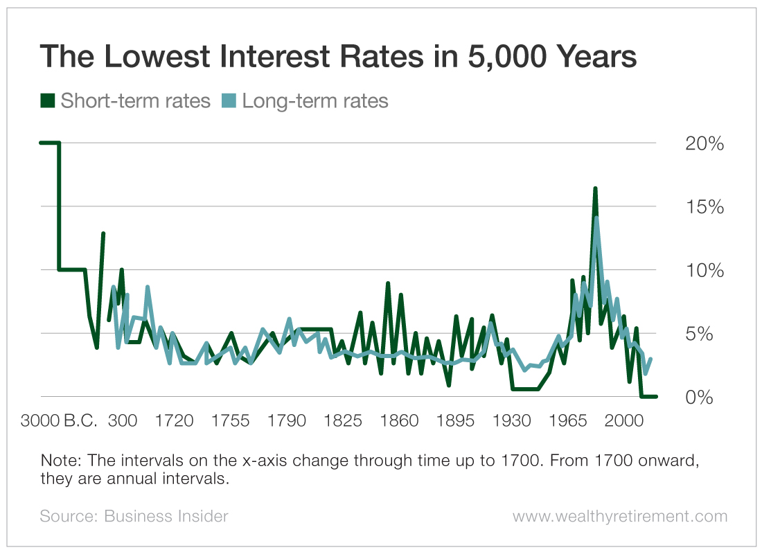 The Lowest Interest Rates in 5,000 Years
