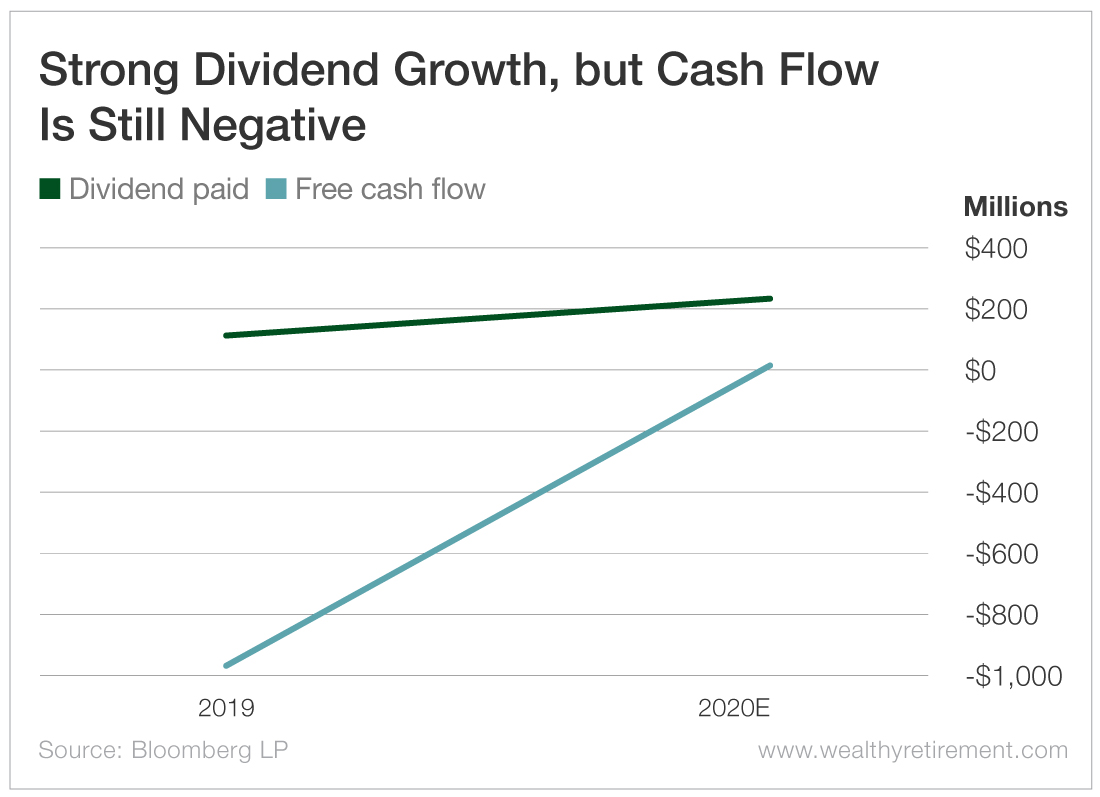 Strong Dividend Growth, but Cash Flow Is Still Negative